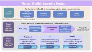 Thawsi English Learning Design_1