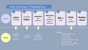 Thawsi English Learning Design_4