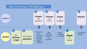 Thawsi English Learning Design_5
